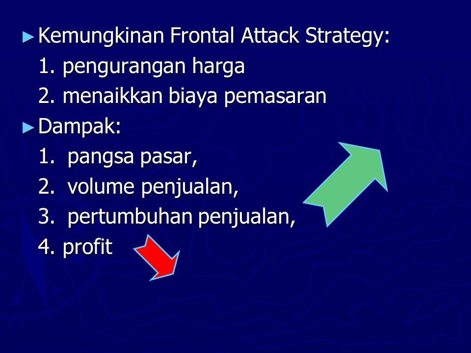 ► Kemungkinan Frontal Attack Strategy: 1. pengurangan harga 2.