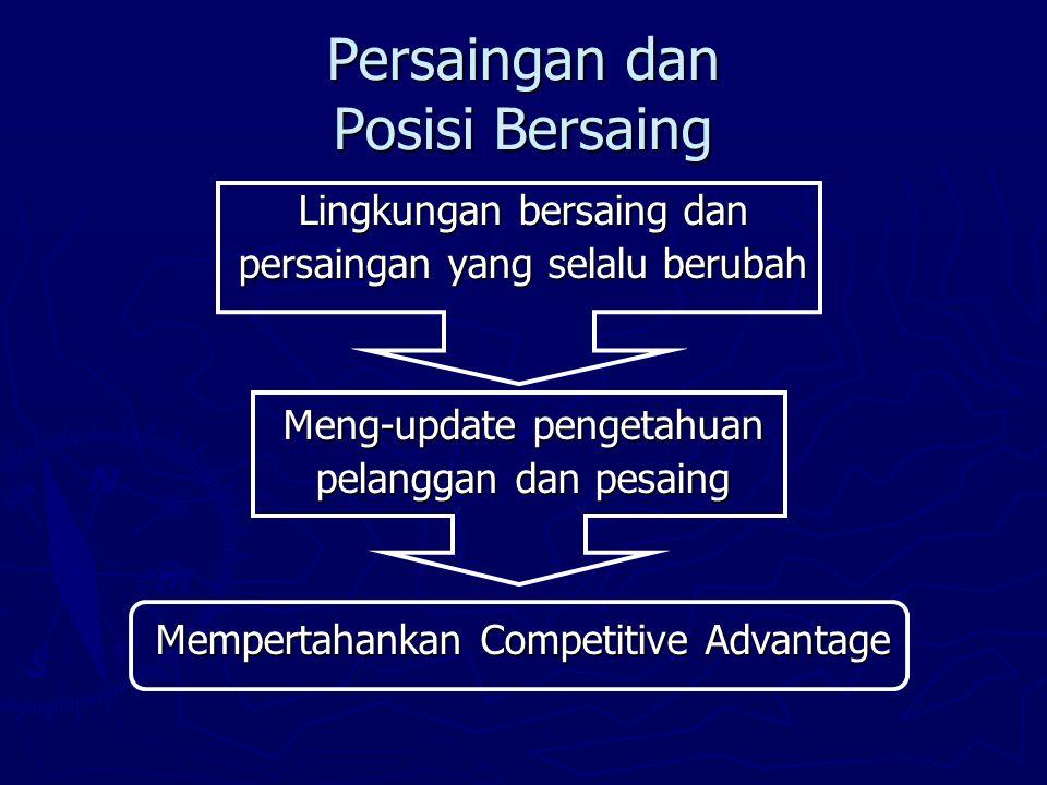 Persaingan dan Posisi Bersaing Lingkungan bersaing dan persaingan yang selalu berubah Meng-update pengetahuan pelanggan dan pesaing Mempertahankan Competitive Advantage