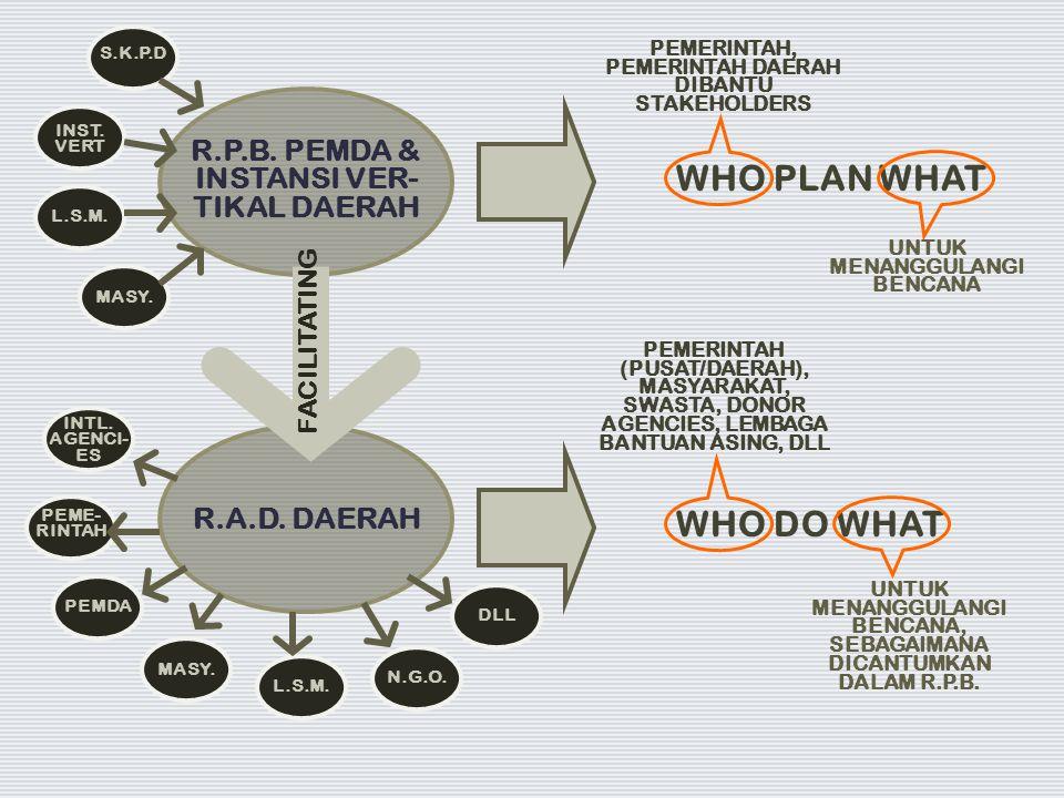 R.P.B. PEMDA & INSTANSI VER- TIKAL DAERAH R.A.D. DAERAH WHO PLAN WHAT WHO DO WHAT FACILITATING PEMERINTAH, PEMERINTAH DAERAH DIBANTU STAKEHOLDERS UNTU