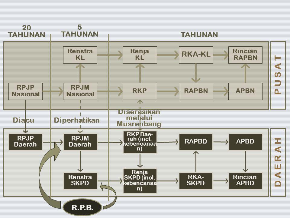 Renstra KL Renja KL RKA-KL Rincian RAPBN RPJM Nasional RKPRAPBNAPBN RPJM Daerah RKP Dae- rah (incl. kebencanaa n) RAPBD APBD Renstra SKPD Renja SKPD (