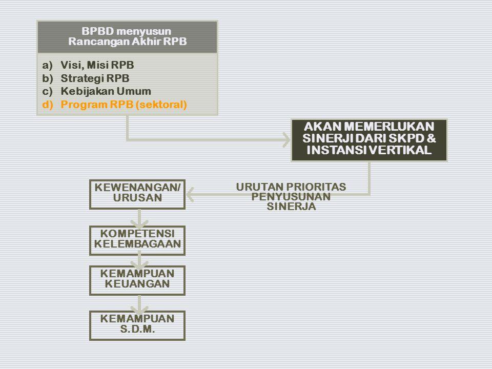 BPBD menyusun Rancangan Akhir RPB a)Visi, Misi RPB b)Strategi RPB c)Kebijakan Umum d)Program RPB (sektoral) AKAN MEMERLUKAN SINERJI DARI SKPD & INSTAN