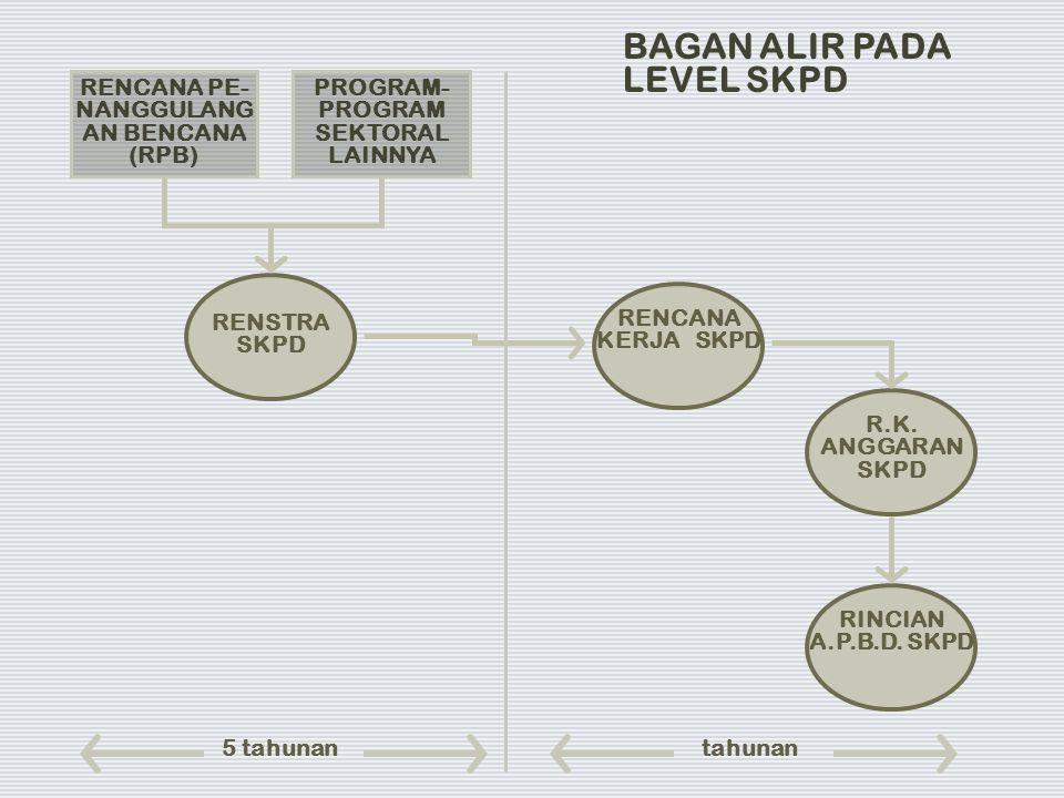 RENCANA PE- NANGGULANG AN BENCANA (RPB) PROGRAM- PROGRAM SEKTORAL LAINNYA RENSTRA SKPD RENCANA KERJA SKPD R.K. ANGGARAN SKPD RINCIAN A.P.B.D. SKPD BAG