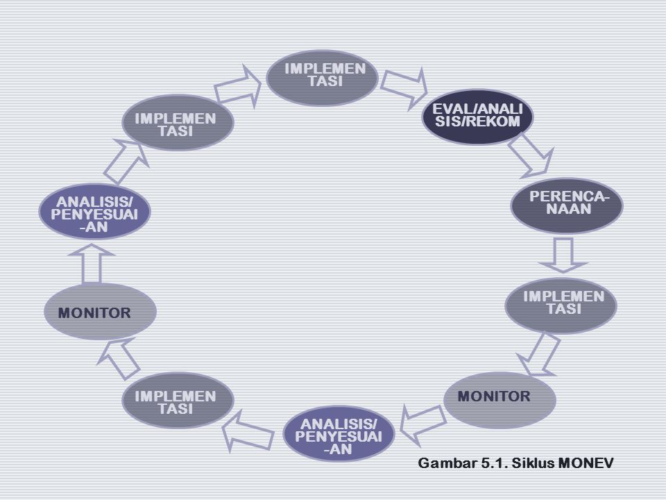 IMPLEMEN TASI EVAL/ANALI SIS/REKOM PERENCA- NAAN MONITOR ANALISIS/ PENYESUAI -AN IMPLEMEN TASI MONITOR ANALISIS/ PENYESUAI -AN Gambar 5.1. Siklus MONE