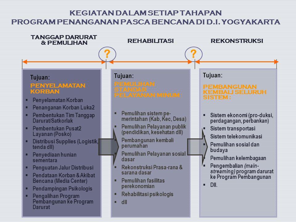 REHABILITASI Tujuan: PENYELAMATAN KORBAN  Penyelamatan Korban  Penanganan Korban Luka2  Pembentukan Tim Tanggap Darurat/Satkorlak  Pembentukan Pus