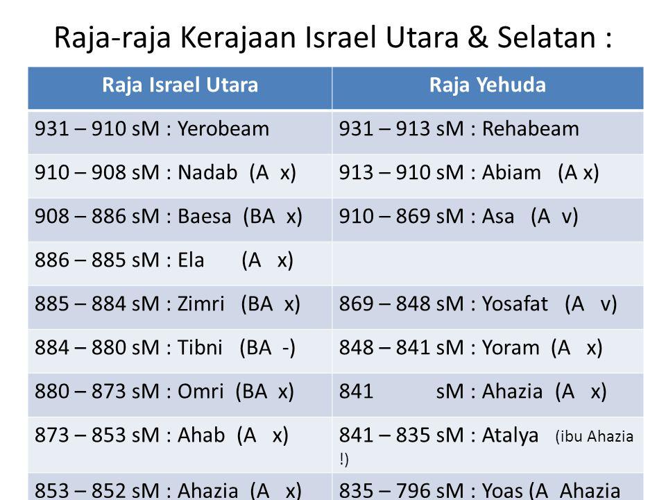 Raja-raja Kerajaan Israel Utara & Selatan : Raja Israel UtaraRaja Yehuda 931 – 910 sM : Yerobeam931 – 913 sM : Rehabeam 910 – 908 sM : Nadab (A x)913