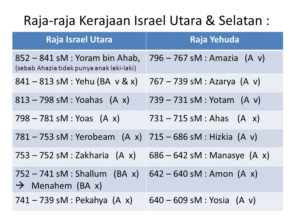 Raja-raja Kerajaan Israel Utara & Selatan : Raja Israel UtaraRaja Yehuda 852 – 841 sM : Yoram bin Ahab, (sebab Ahazia tidak punya anak laki-laki) 796