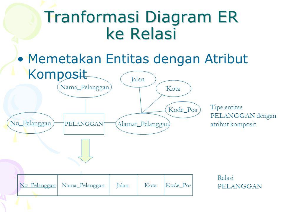 Tranformasi Diagram ER ke Relasi Memetakan Entitas dengan Atribut Komposit PELANGGAN No_Pelanggan Nama_Pelanggan Alamat_Pelanggan No_PelangganNama_Pel