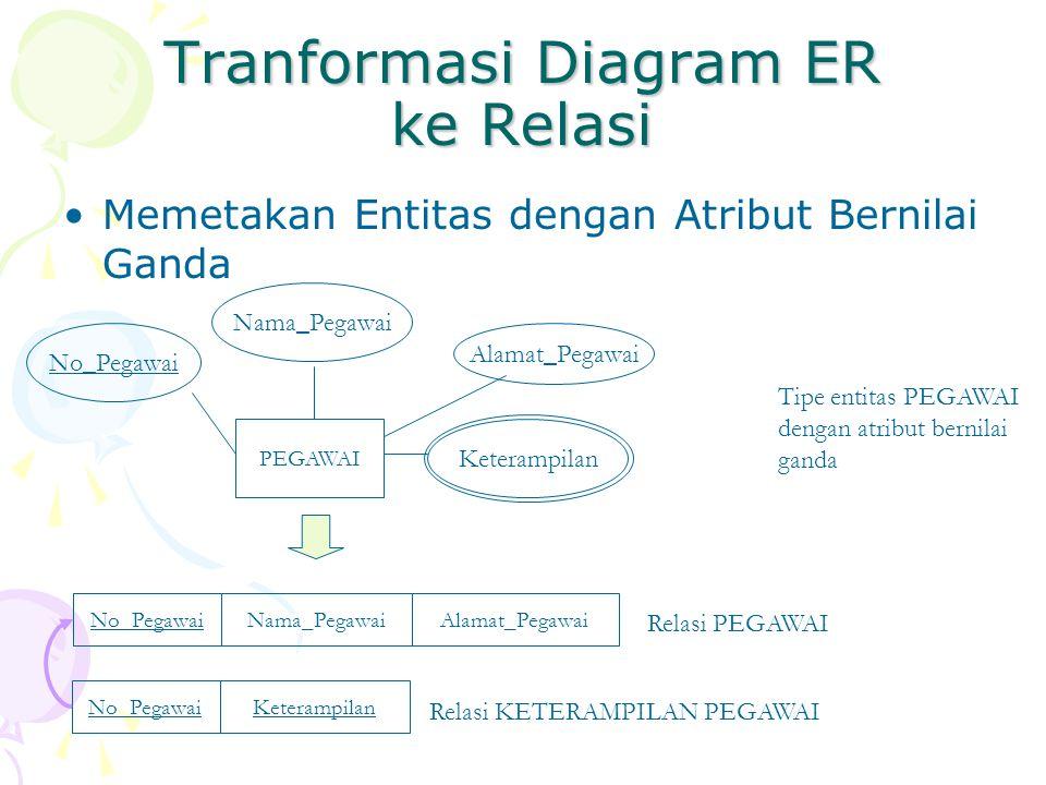 Tranformasi Diagram ER ke Relasi Memetakan Entitas dengan Atribut Bernilai Ganda PEGAWAI No_Pegawai Nama_Pegawai Keterampilan No_PegawaiNama_PegawaiAl