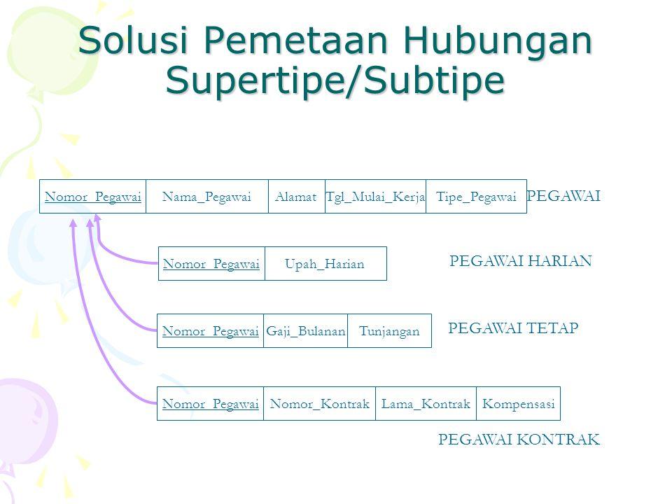 Solusi Pemetaan Hubungan Supertipe/Subtipe Nomor_PegawaiNama_PegawaiAlamatTgl_Mulai_Kerja PEGAWAI Nomor_PegawaiUpah_Harian PEGAWAI HARIAN Nomor_Pegawa