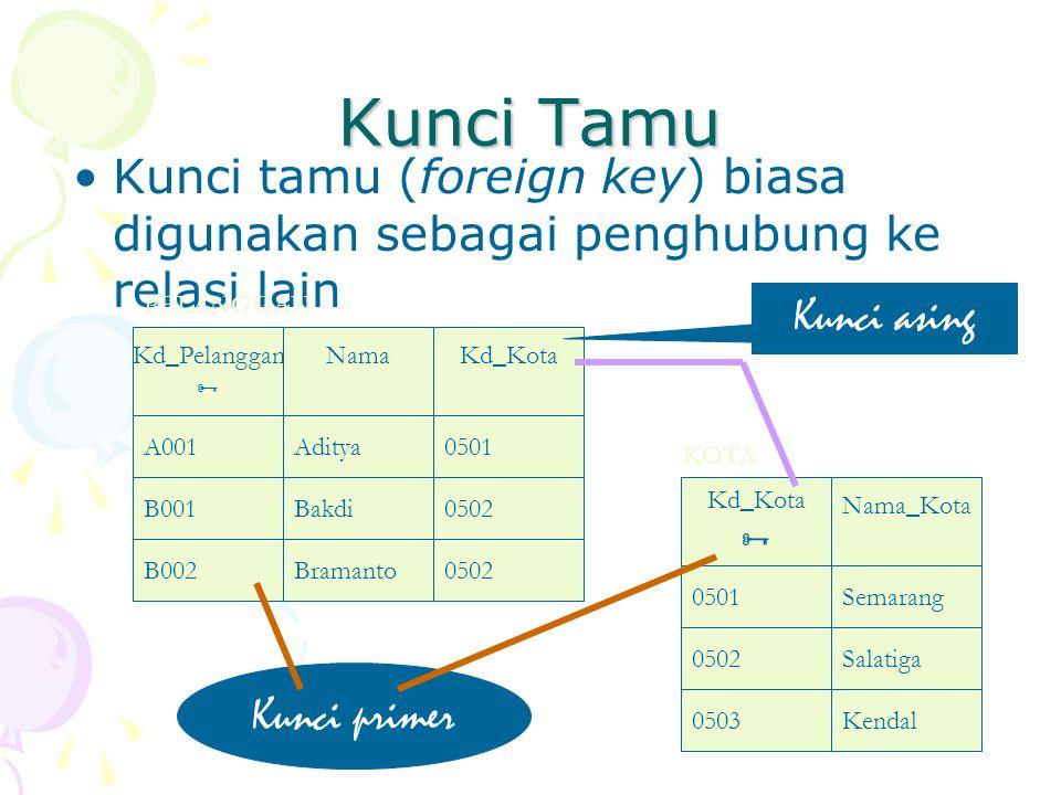 Kunci Tamu Kunci tamu (foreign key) biasa digunakan sebagai penghubung ke relasi lain Kd_Kota  Nama_Kota 0501Semarang 0502Salatiga 0503Kendal Kd_Pela
