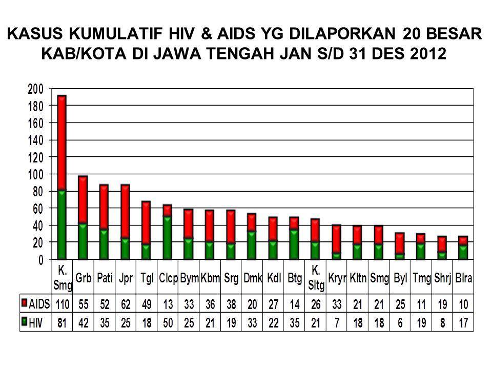 KASUS KUMULATIF HIV & AIDS YG DILAPORKAN 20 BESAR KAB/KOTA DI JAWA TENGAH JAN S/D 31 DES 2012
