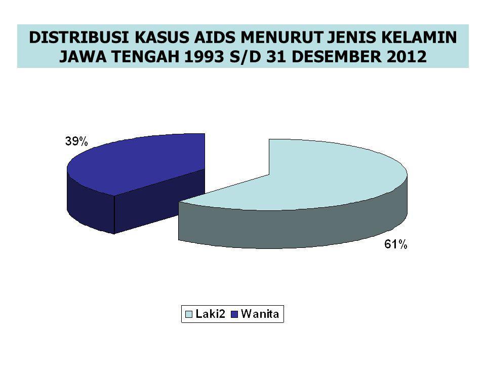 DISTRIBUSI KASUS AIDS MENURUT JENIS KELAMIN JAWA TENGAH 1993 S/D 31 DESEMBER 2012