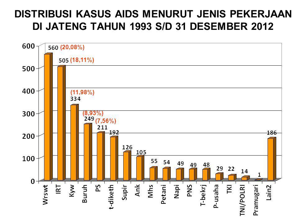 DISTRIBUSI KASUS AIDS MENURUT JENIS PEKERJAAN DI JATENG TAHUN 1993 S/D 31 DESEMBER 2012 (20,08%) (18,11%) (11,98%) (8,93%) (7,56%)