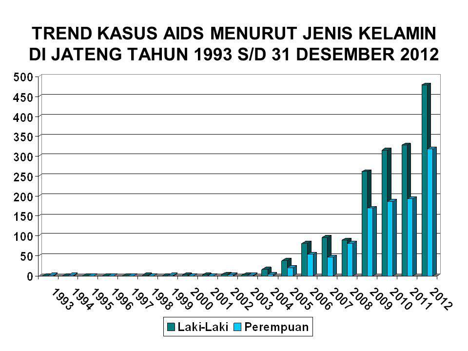 TREND KASUS AIDS MENURUT JENIS KELAMIN DI JATENG TAHUN 1993 S/D 31 DESEMBER 2012