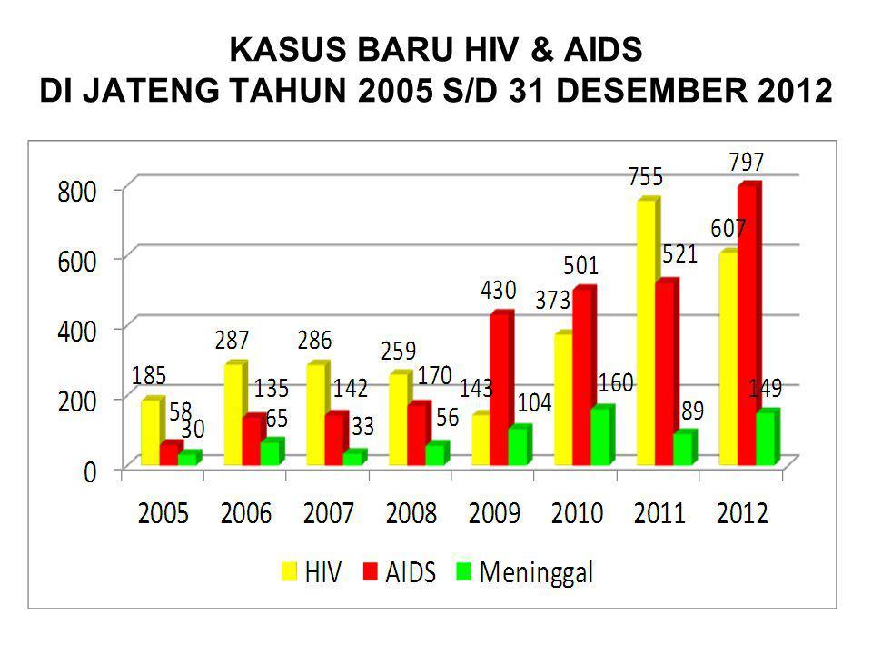 KASUS BARU HIV & AIDS DI JATENG TAHUN 2005 S/D 31 DESEMBER 2012