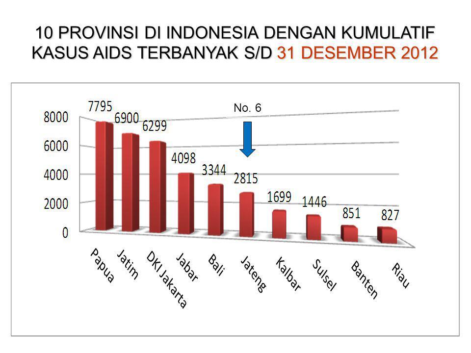 DISTRIBUSI KASUS AIDS MENURUT KELOMPOK UMUR DI JAWA TENGAH 1993 S/D 31 DESEMBER 2012 TOTAL AIDS (1993-2012) = 2.789; Usia 15 s/d 24 thn = ± 10,4% (3,84%) (1,15%) (0,43%)(0,93%) (9,5%) (24,27%) (20,72%) (16,35%) (9,72%) (6,96%) (4,12%) (1,15%) (0,86%)