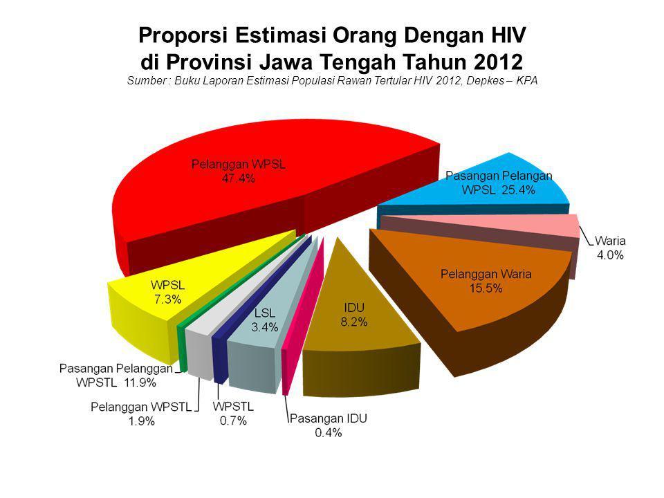 KASUS HIV/AIDS DI JAWA TENGAH 1993 S/D 31 DESEMBER 2012 JUMLAH: 6.042 HIV: 3.253 AIDS: 2.789 Meninggal: 693 Estimasi HIV & AIDS di Jateng Th 2009 (KPA Nasional 2009) 10.815 orang