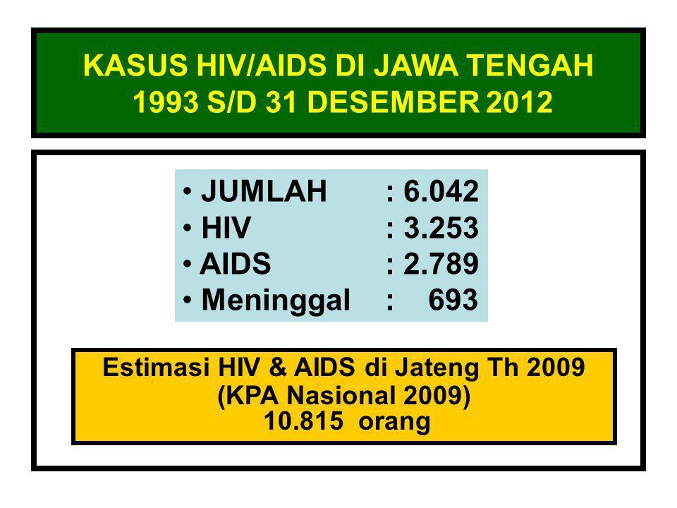 JUMLAH KASUS HIV & AIDS DI JAWA TENGAH TAHUN 1993 – 31 DES 2012