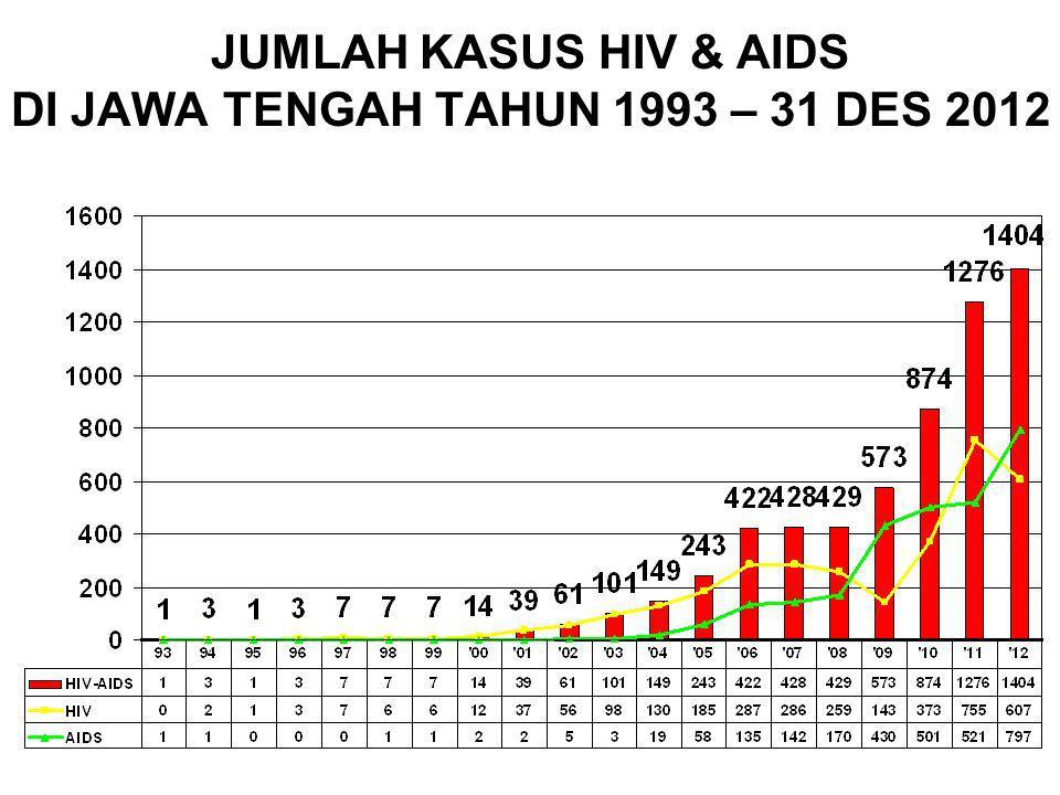 KASUS KUMULATIF HIV & AIDS YG DILAPORKAN 20 BESAR KAB/KOTA DI JAWA TENGAH 1993 S/D 31 DES 2012