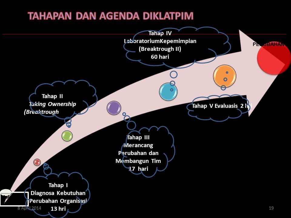 Tahap I Diagnosa Kebutuhan Perubahan Organisasi 13 hri Tahap II Taking Ownership (Breaktrough I) 5 hari Tahap III Merancang Perubahan dan Membangun Ti