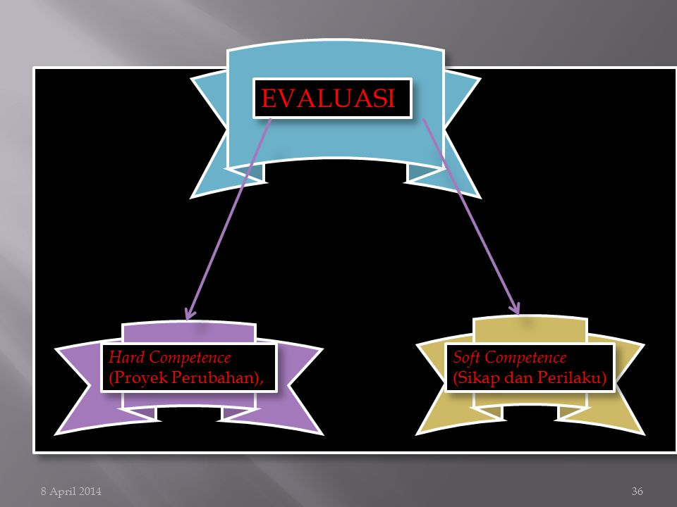 8 April 201436 EVALUASI Hard Competence (Proyek Perubahan), Hard Competence (Proyek Perubahan), Soft Competence (Sikap dan Perilaku) Soft Competence (