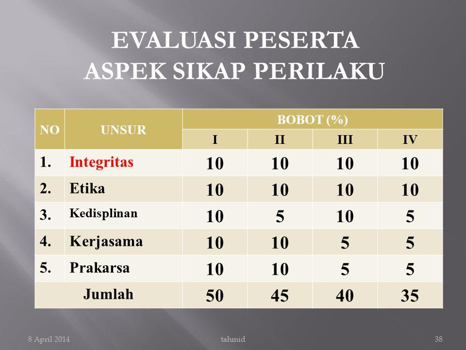 EVALUASI PESERTA ASPEK SIKAP PERILAKU NOUNSUR BOBOT (%) IIIIIIIV 1.Integritas 10 2.Etika 10 3. Kedisplinan 105 5 4.Kerjasama 10 55 5.Prakarsa 10 55 Ju