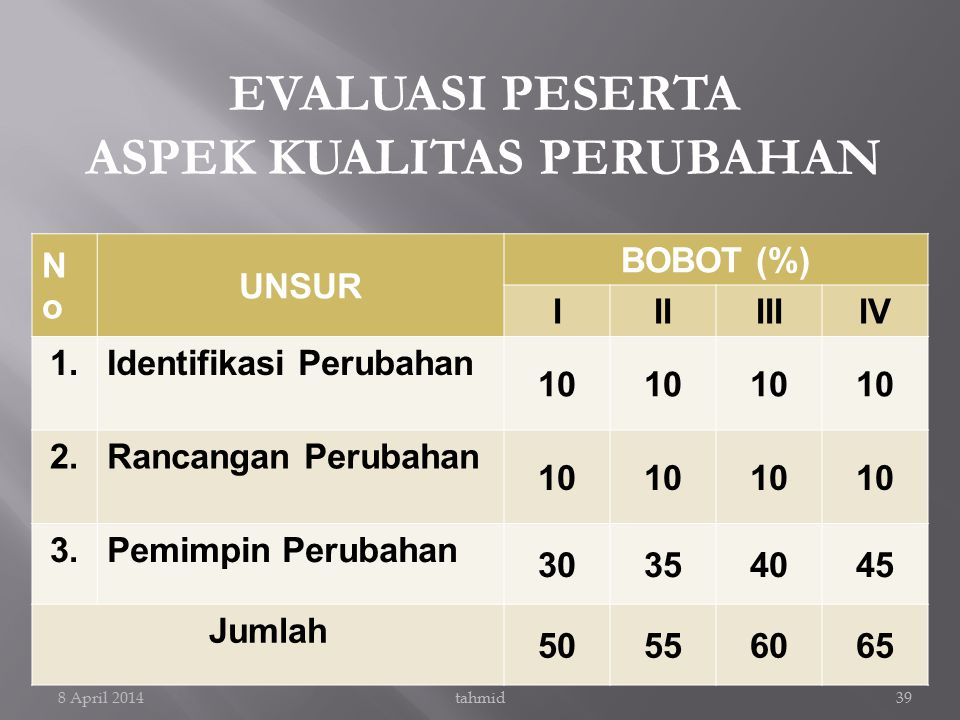 EVALUASI PESERTA ASPEK KUALITAS PERUBAHAN NoNo UNSUR BOBOT (%) IIIIIIIV 1.Identifikasi Perubahan 10 2.Rancangan Perubahan 10 3.Pemimpin Perubahan 3035