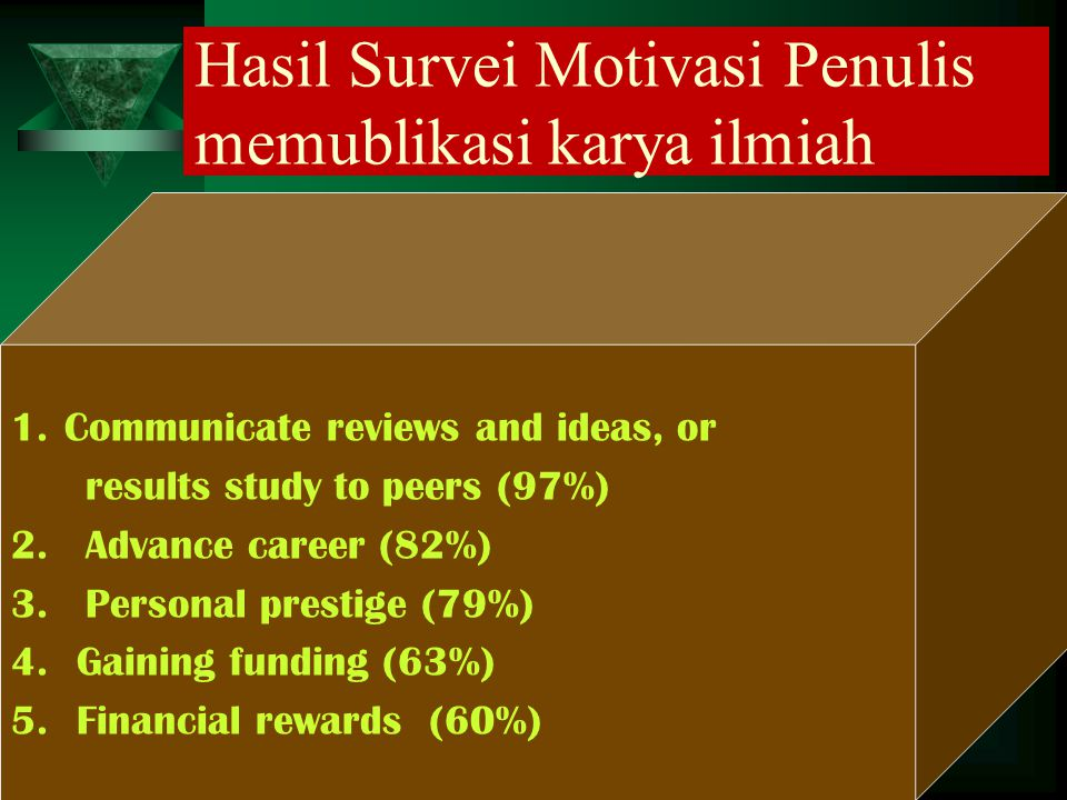 Hasil Survei Motivasi Penulis memublikasi karya ilmiah 1.Communicate reviews and ideas, or results study to peers (97%) 2. Advance career (82%) 3. Per