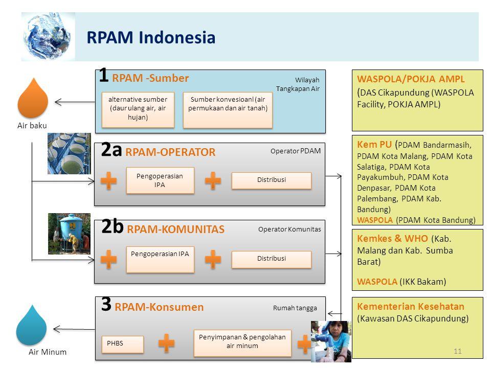 RPAM Indonesia Kementerian Kesehatan (Kawasan DAS Cikapundung) Air Minum 3 RPAM-Konsumen PHBS Penyimpanan & pengolahan air minum Rumah tangga Sumber k