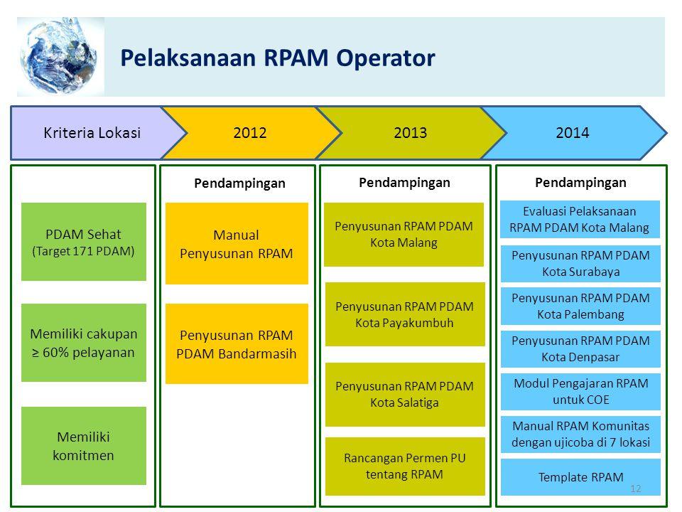 Pelaksanaan RPAM Operator Kriteria Lokasi2012 PDAM Sehat (Target 171 PDAM) Penyusunan RPAM PDAM Bandarmasih Manual Penyusunan RPAM Penyusunan RPAM PDA
