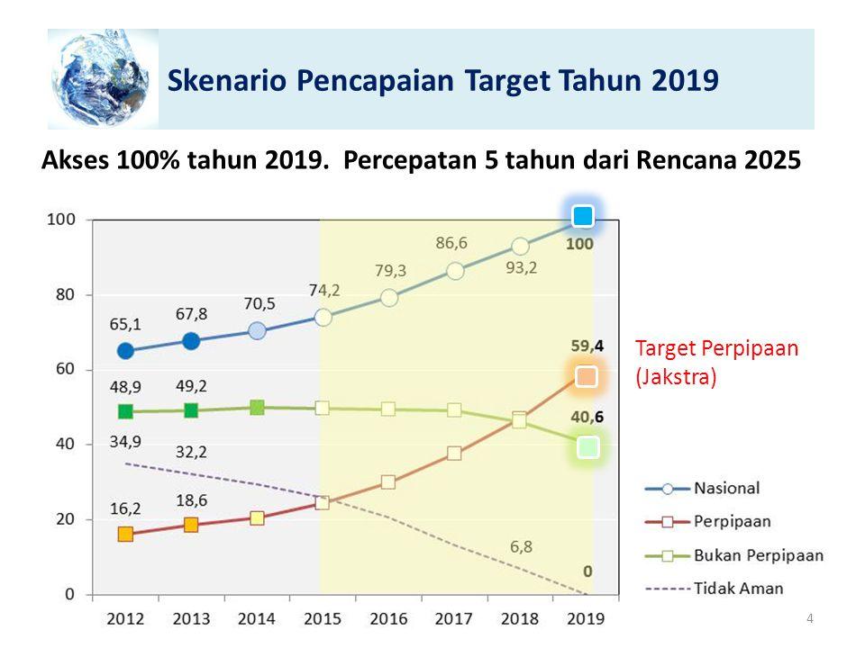 Skenario Pencapaian Target Tahun 2019 Akses 100% tahun 2019. Percepatan 5 tahun dari Rencana 2025 Target Perpipaan (Jakstra) 4
