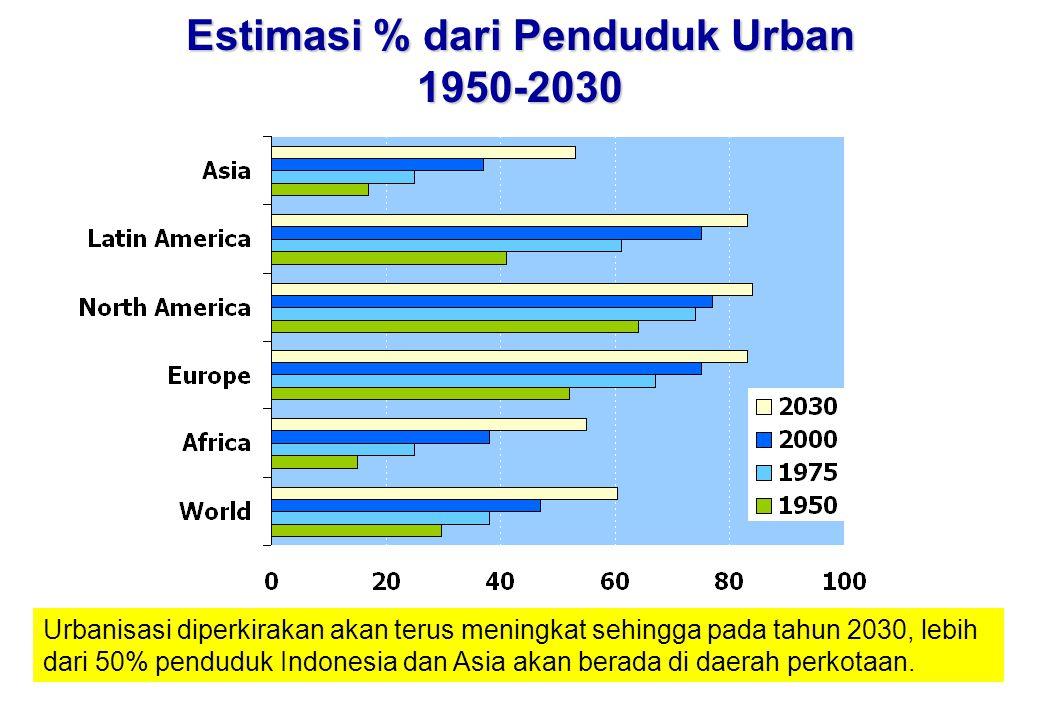 Estimasi % dari Penduduk Urban 1950-2030 Urbanisasi diperkirakan akan terus meningkat sehingga pada tahun 2030, lebih dari 50% penduduk Indonesia dan