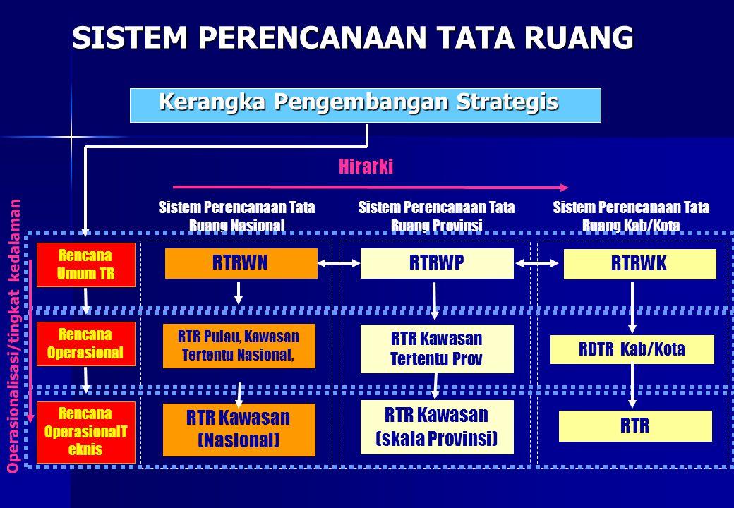 SISTEM PERENCANAAN TATA RUANG SISTEM PERENCANAAN TATA RUANG Kerangka Pengembangan Strategis RTRWNRTRWP RTRWK Sistem Perencanaan Tata Ruang Nasional Si