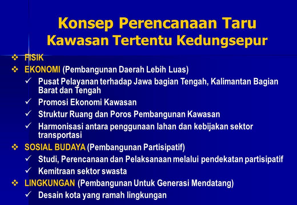  FISIK  EKONOMI (Pembangunan Daerah Lebih Luas) Pusat Pelayanan terhadap Jawa bagian Tengah, Kalimantan Bagian Barat dan Tengah Promosi Ekonomi Kawa