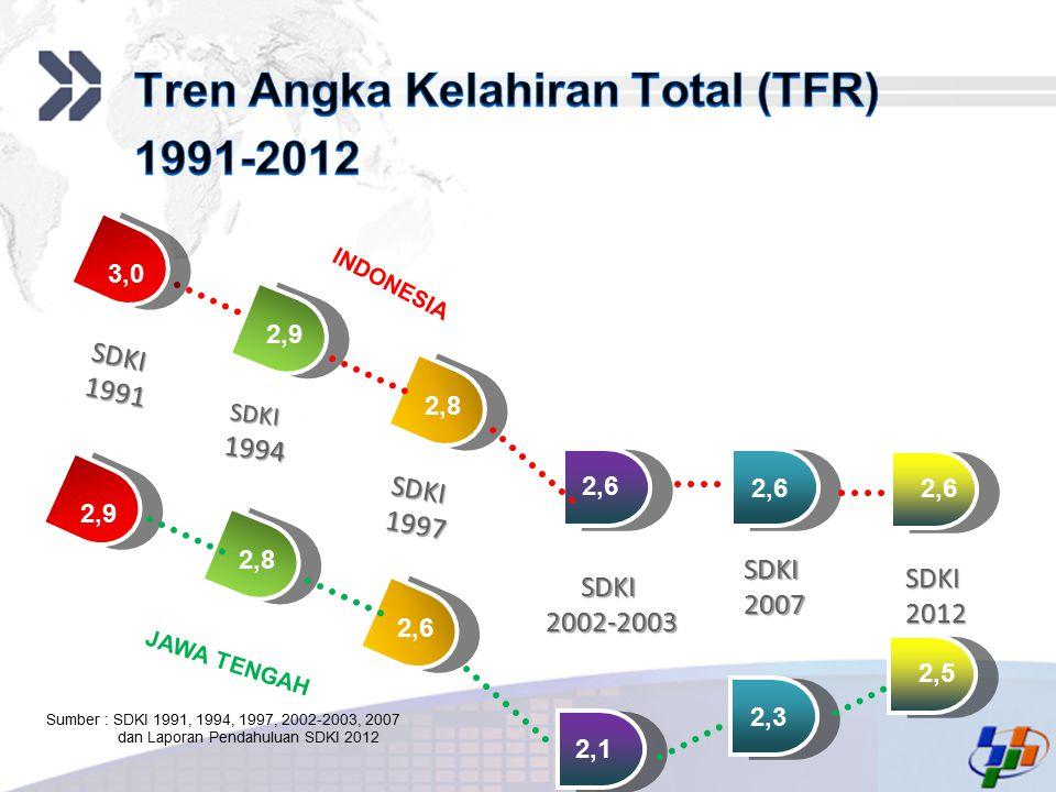 Add your company slogan LOGO 2,6 2,8 2,9 3,0 SDKI1991 SDKI1994 SDKI1997 SDKI2002-2003 SDKI2007 SDKI2012 2,9 2,8 2,6 2,1 2,3 2,5 INDONESIA JAWA TENGAH