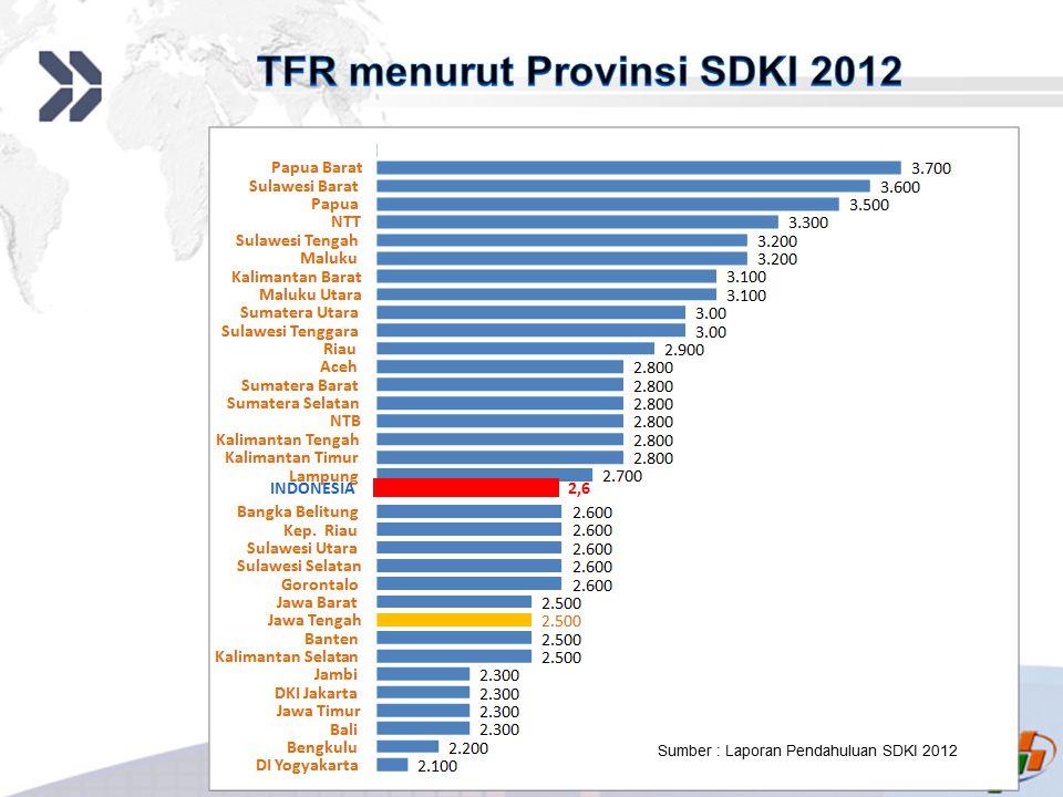 Add your company slogan LOGO INDONESIA 2,6 Sumber : Laporan Pendahuluan SDKI 2012