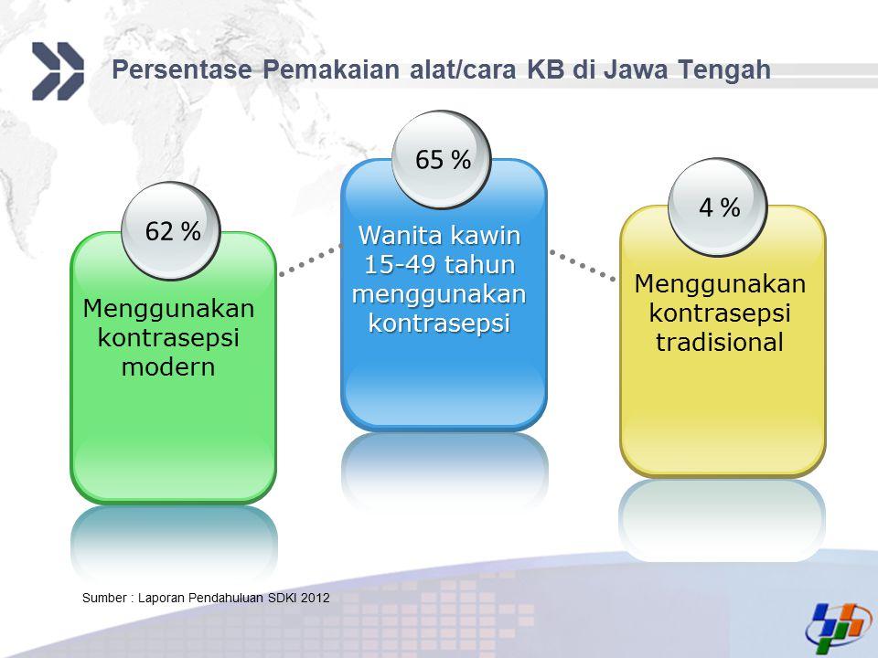 Add your company slogan LOGO Persentase Pemakaian alat/cara KB di Jawa Tengah 62 % Menggunakan kontrasepsi modern Wanita kawin 15-49 tahun menggunakan