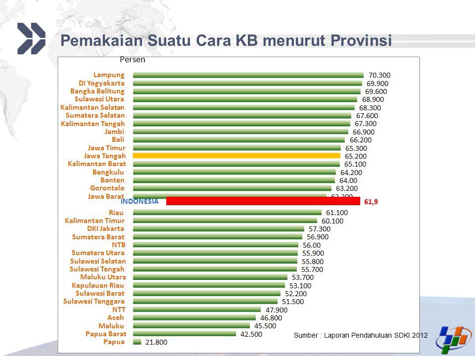 Add your company slogan LOGO Pemakaian Suatu Cara KB menurut Provinsi INDONESIA 61,9 Persen Sumber : Laporan Pendahuluan SDKI 2012