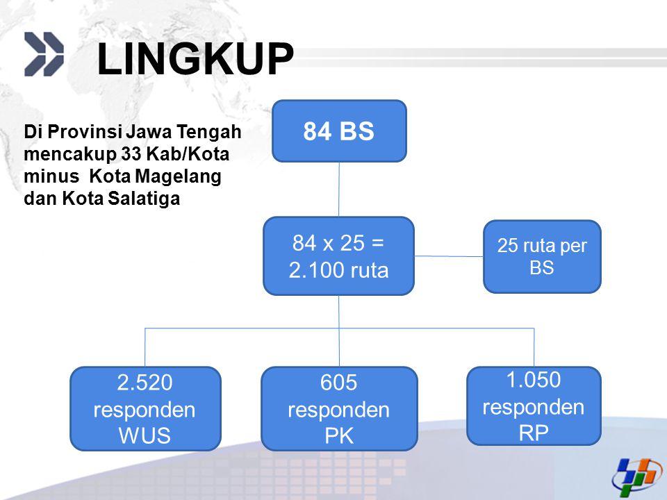 Add your company slogan LOGO 84 BS 84 x 25 = 2.100 ruta 605 responden PK 1.050 responden RP 2.520 responden WUS 25 ruta per BS LINGKUP Di Provinsi Jaw