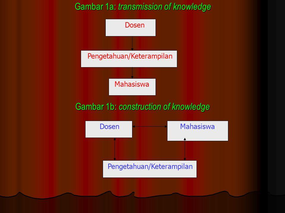 Gambar 1a: transmission of knowledge Gambar 1b: construction of knowledge Mahasiswa Pengetahuan/Keterampilan Mahasiswa Dosen Pengetahuan/Keterampilan