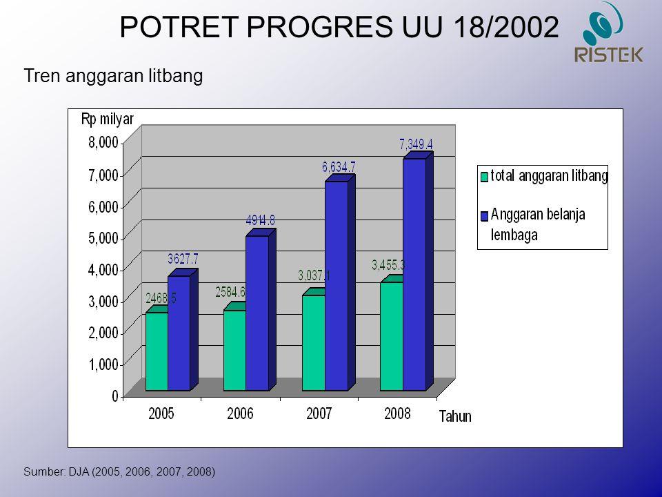 Sumber: DJA (2005, 2006, 2007, 2008) Tren anggaran litbang POTRET PROGRES UU 18/2002