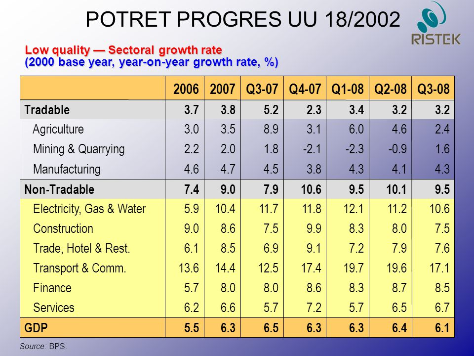 Source: BPS. Low quality — Sectoral growth rate (2000 base year, year-on-year growth rate, %)‏ POTRET PROGRES UU 18/2002