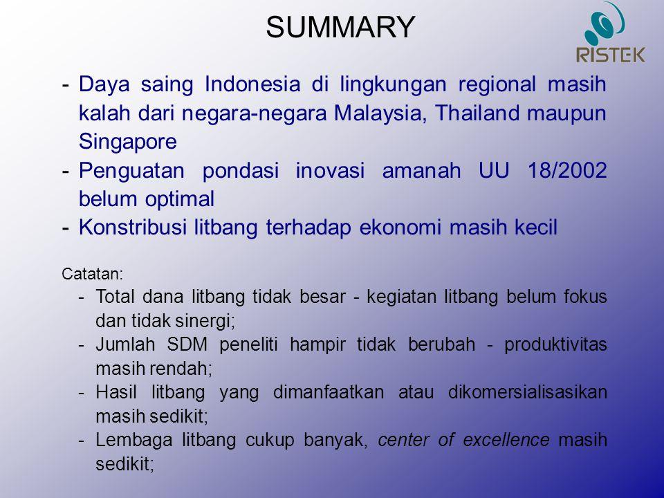 SUMMARY -Daya saing Indonesia di lingkungan regional masih kalah dari negara-negara Malaysia, Thailand maupun Singapore -Penguatan pondasi inovasi ama