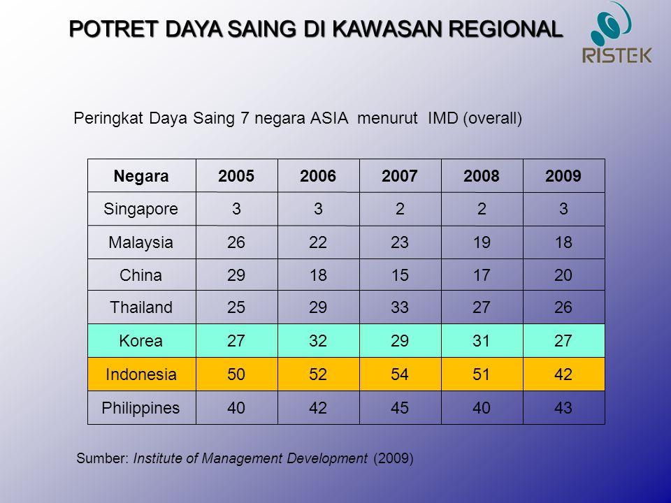 POTRET DAYA SAING DI KAWASAN REGIONAL Sumber: Institute of Management Development (2009) Negara20052006200720082009 Singapore33223 Malaysia2622231918