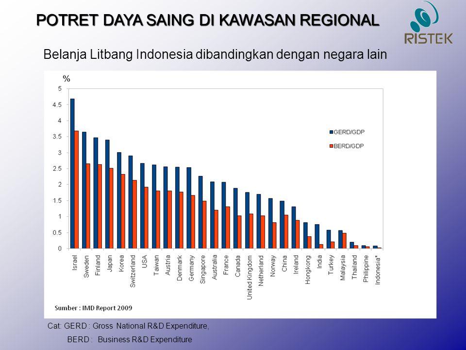 POTRET DAYA SAING DI KAWASAN REGIONAL Belanja Litbang Indonesia dibandingkan dengan negara lain Cat: GERD : Gross National R&D Expenditure, BERD : Bus