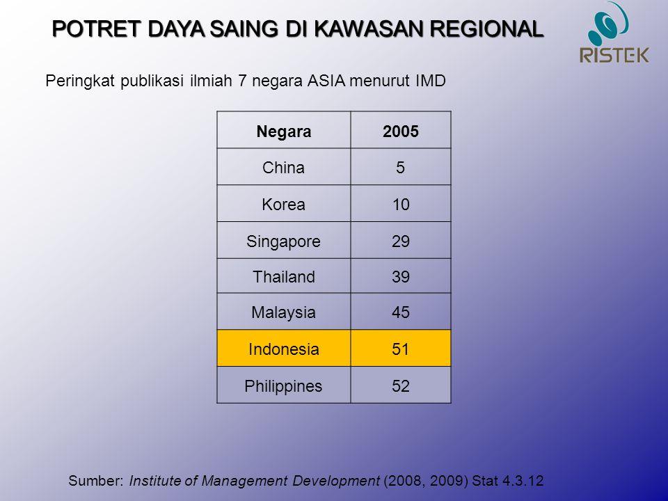POTRET DAYA SAING DI KAWASAN REGIONAL Peringkat publikasi ilmiah 7 negara ASIA menurut IMD Sumber: Institute of Management Development (2008, 2009) St