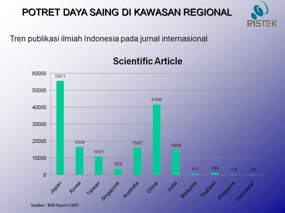 POTRET DAYA SAING DI KAWASAN REGIONAL Tren publikasi ilmiah Indonesia pada jurnal internasional