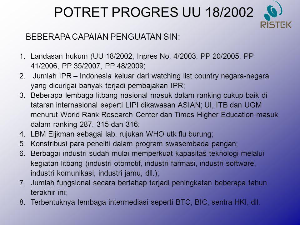 BEBERAPA CAPAIAN PENGUATAN SIN: POTRET PROGRES UU 18/2002 1.Landasan hukum (UU 18/2002, Inpres No. 4/2003, PP 20/2005, PP 41/2006, PP 35/2007, PP 48/2