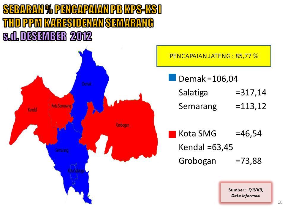 10 Sumber : F/II/KB, Data Informasi Demak=106,04 Salatiga=317,14 Semarang=113,12 Kota SMG=46,54 Kendal=63,45 Grobogan=73,88 PENCAPAIAN JATENG : 85,77