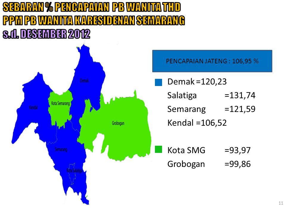 11 Demak=120,23 Salatiga=131,74 Semarang=121,59 Kendal=106,52 Kota SMG=93,97 Grobogan=99,86 PENCAPAIAN JATENG : 106,95 %